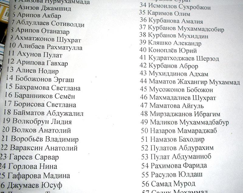 Как список фамилий сделать по алфавиту