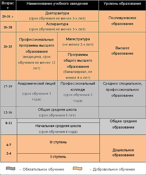 Схема национальной системы