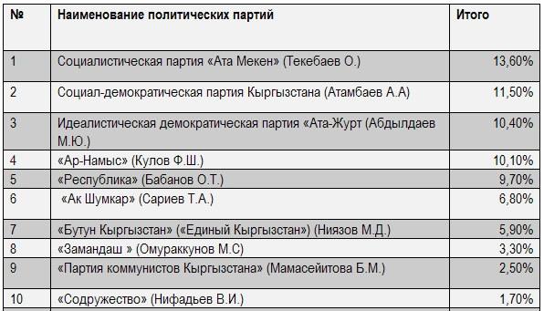 Список партий