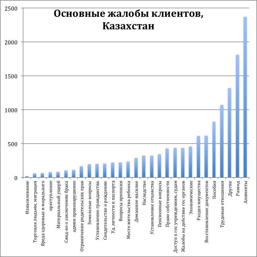 Основные жалобы клиентов, Казахстан