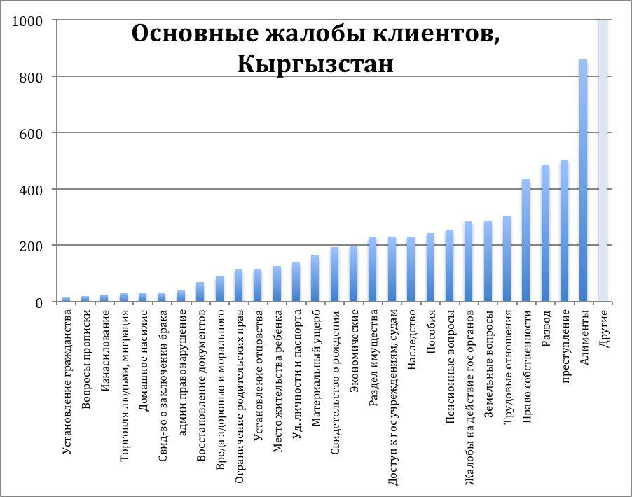 Основные жалобы клиентов, Кыргызстан