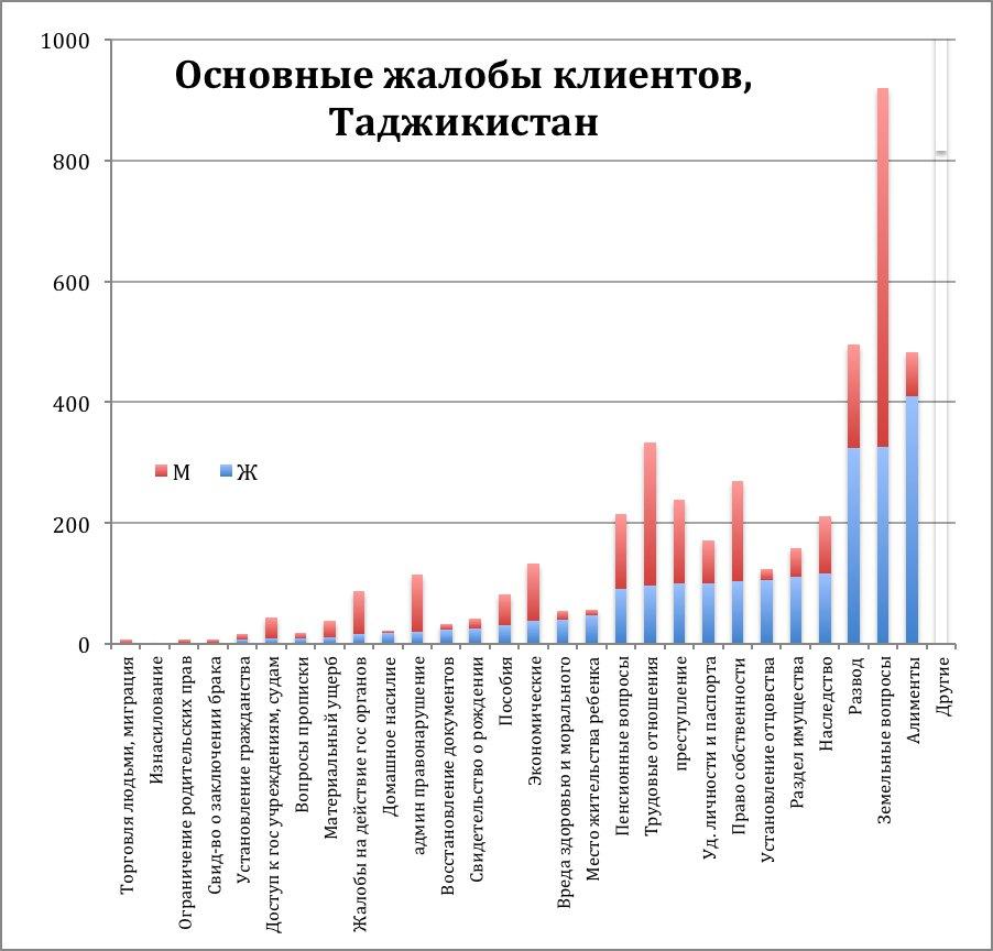 Основные жалобы клиентов, Таджикистан