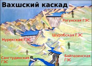 Георгий Петров: «Работа Нурекской ГЭС – лучший аргумент в пользу безопасности Рогуна»