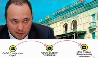 Сделка на миллионы. В Бишкеке подлежащий конфискации объект продан в частные руки