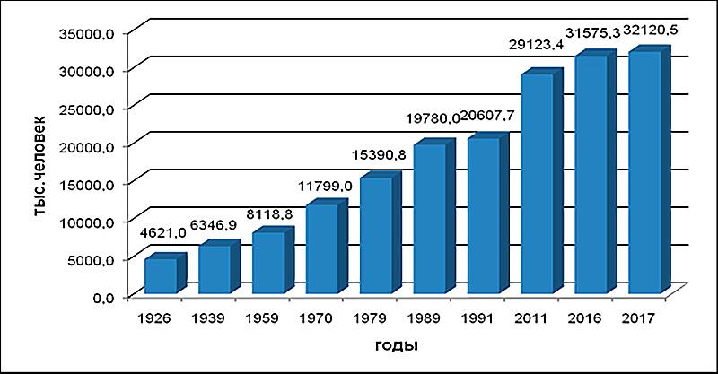 Население Узбекистана составило 32,1 млн.человек