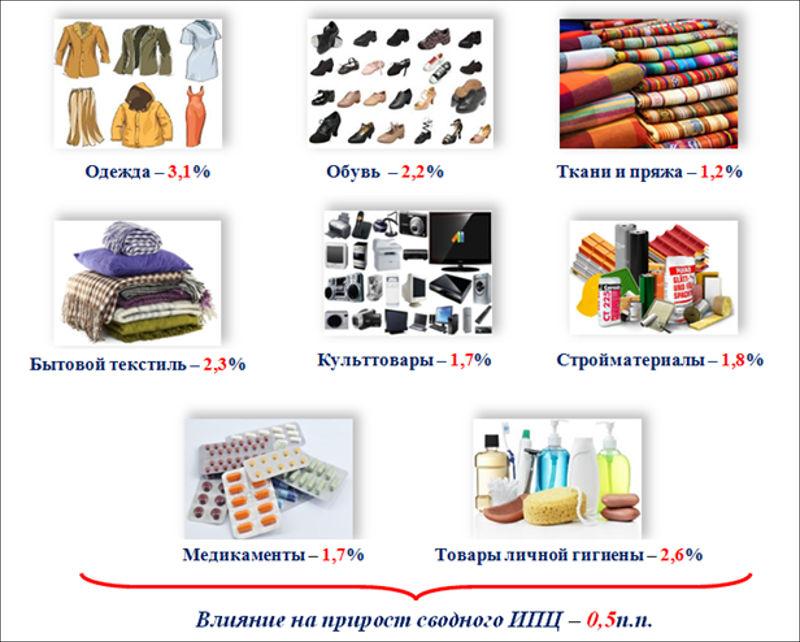 Инфляция в Российской Федерации  в2014 году  составила 2,5%