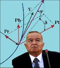 Ядгор Норбутаев: Наступает кризис каримовской «многовекторности»?